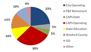 Pie chart of the break down of property tax collections